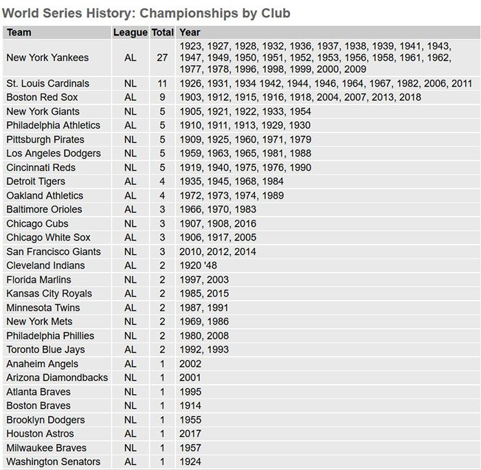 mlb world series history